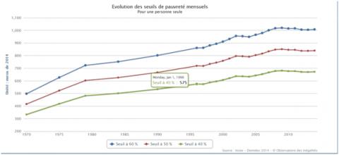 Evolution des seuils de pauvreté mensuels pour une personne seule - INSEE Données 2014